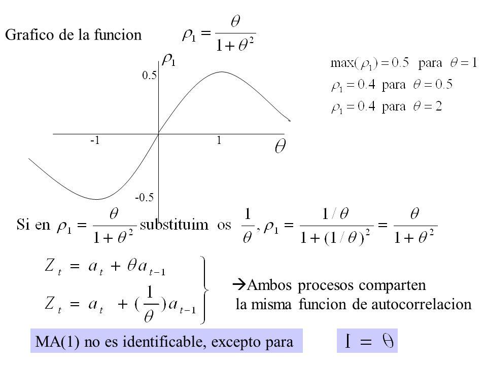 Ambos procesos comparten la misma funcion de autocorrelacion