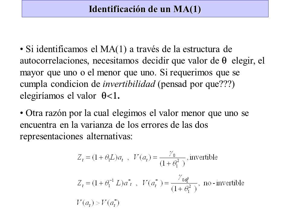 Identificación de un MA(1)