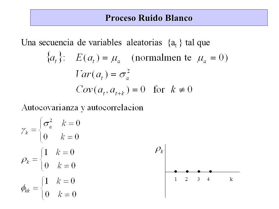 Proceso Ruido Blanco Una secuencia de variables aleatorias {at } tal que.
