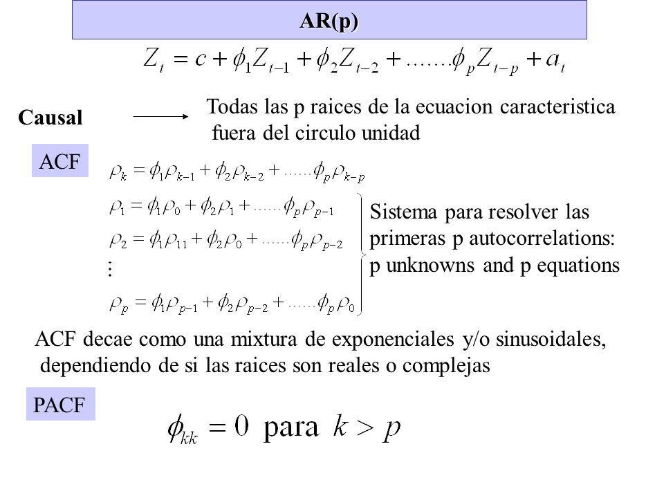 AR(p) Todas las p raices de la ecuacion caracteristica. fuera del circulo unidad. Causal. ACF.