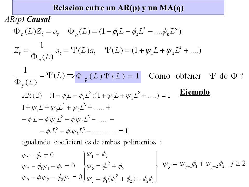 Relacion entre un AR(p) y un MA(q)
