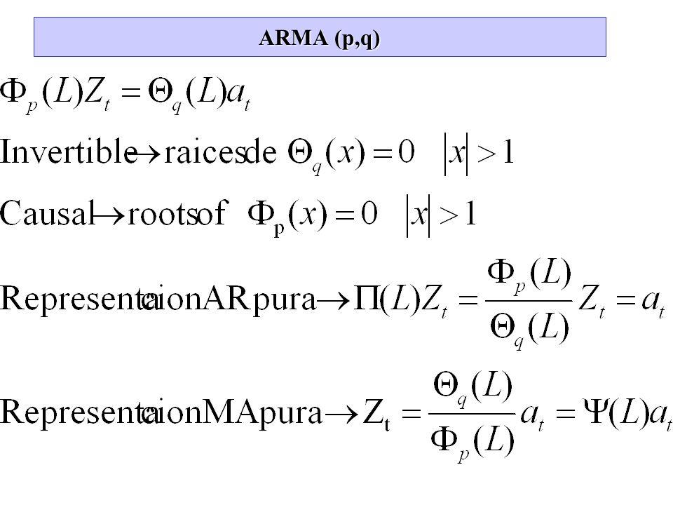 ARMA (p,q)