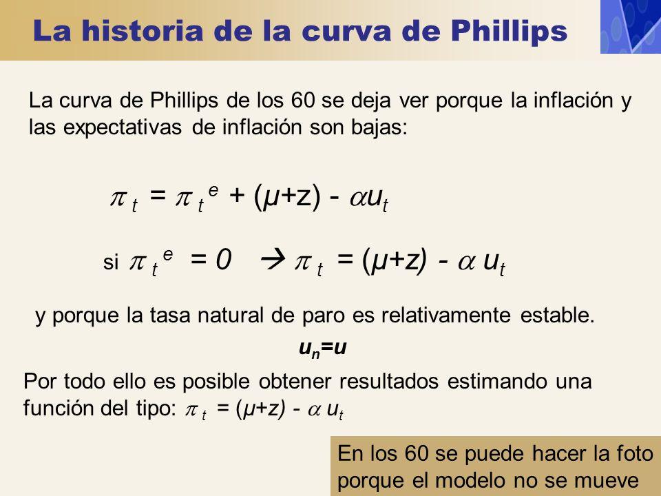La historia de la curva de Phillips