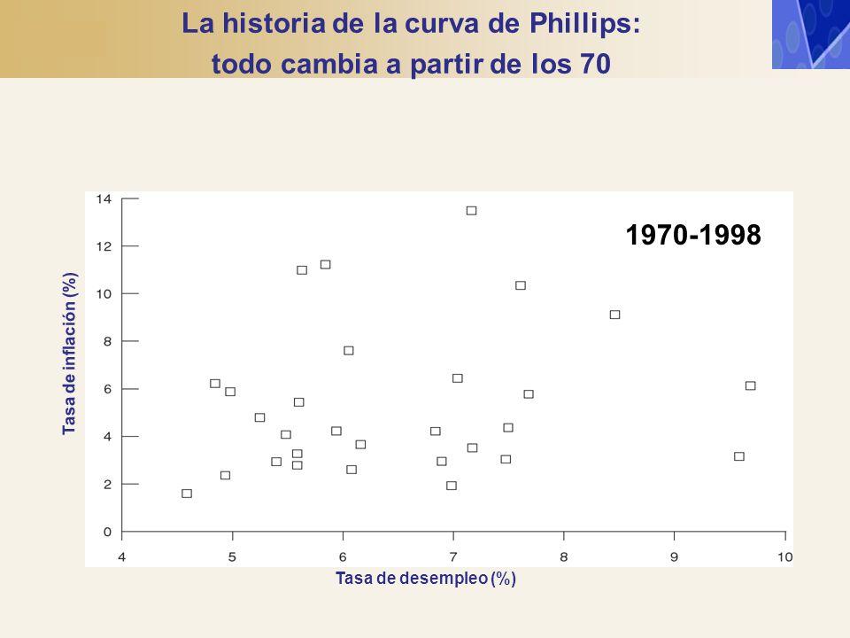La historia de la curva de Phillips: todo cambia a partir de los 70