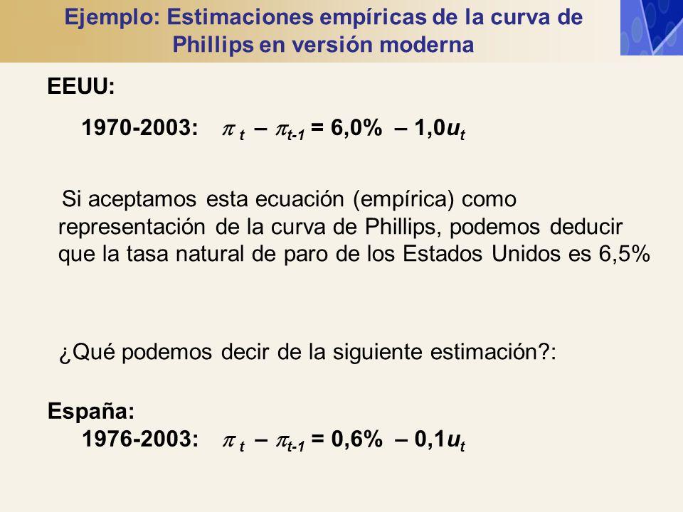 Ejemplo: Estimaciones empíricas de la curva de Phillips en versión moderna