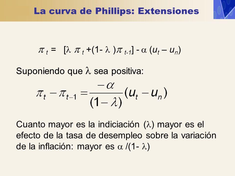 La curva de Phillips: Extensiones
