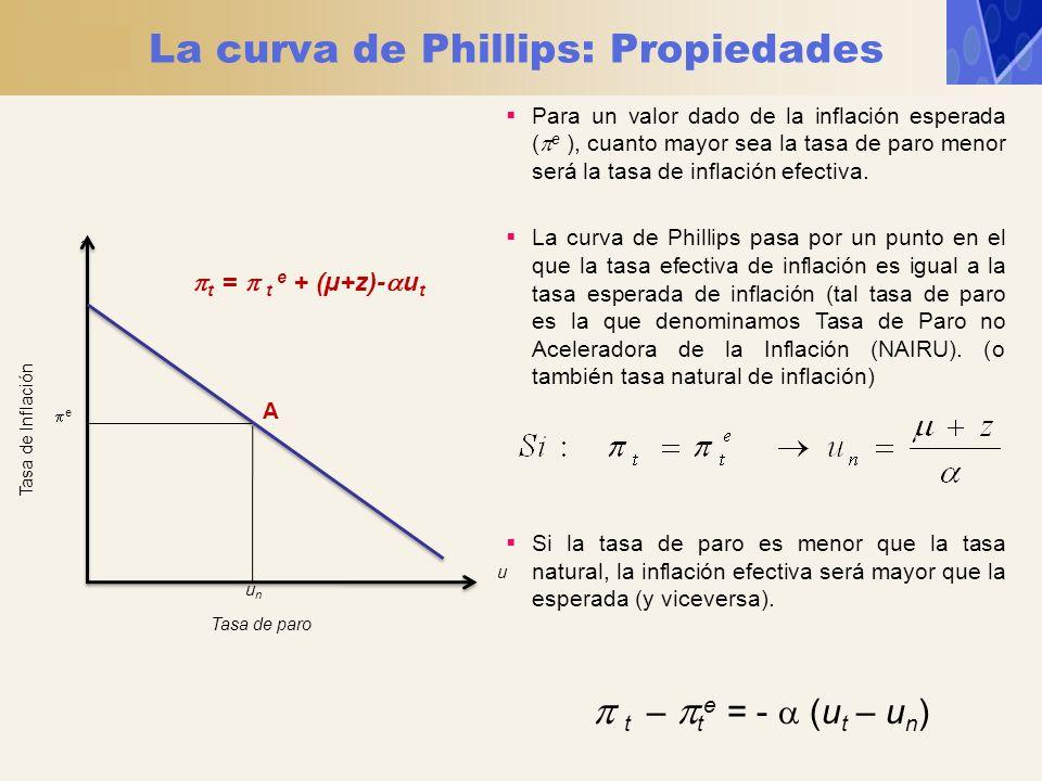 La curva de Phillips: Propiedades