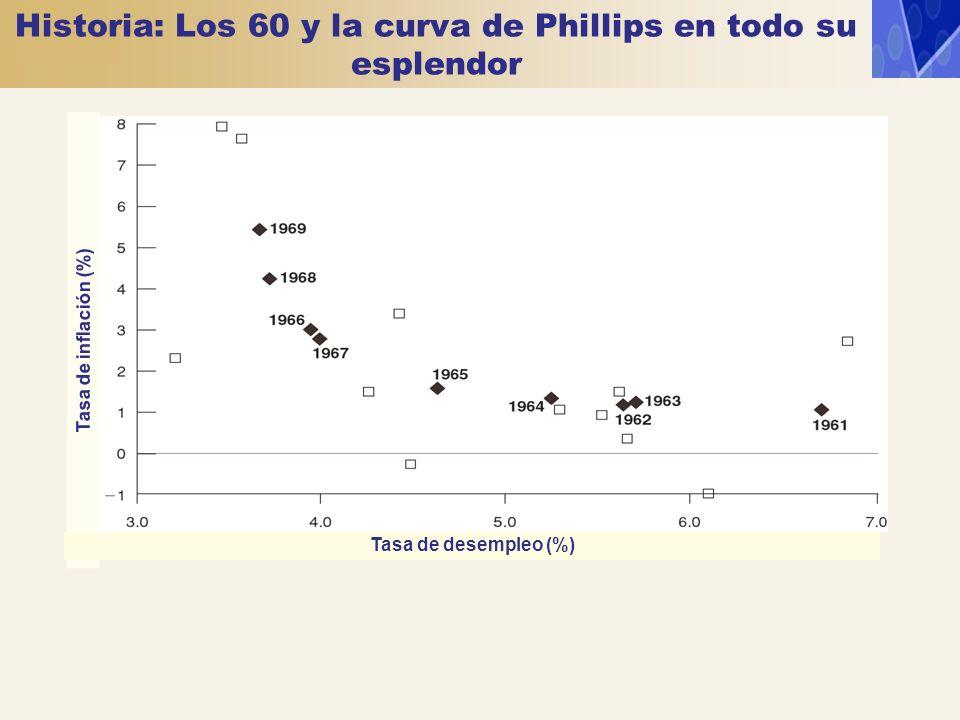 Historia: Los 60 y la curva de Phillips en todo su esplendor