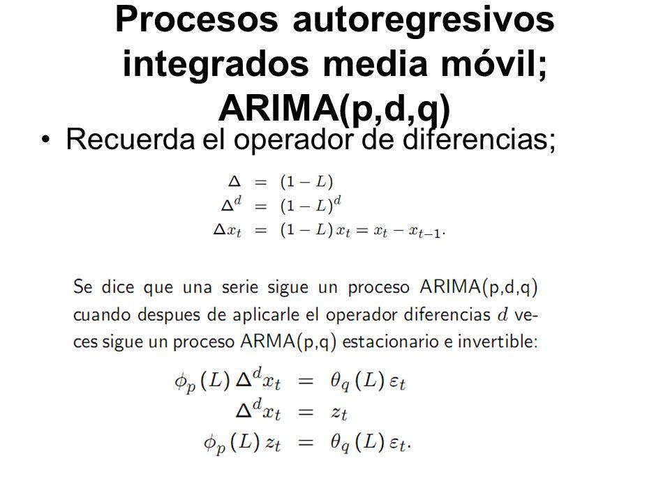 Procesos autoregresivos integrados media móvil; ARIMA(p,d,q)
