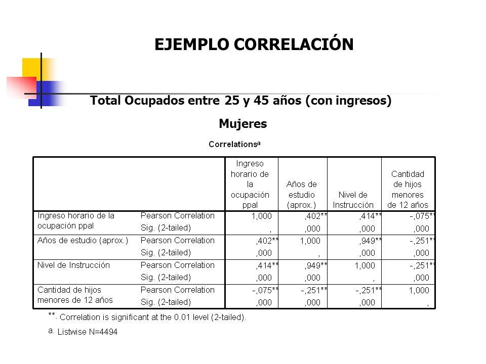 Total Ocupados entre 25 y 45 años (con ingresos)