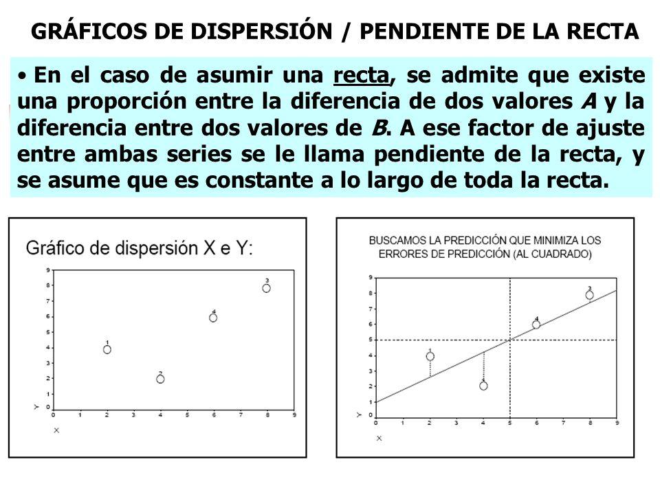 GRÁFICOS DE DISPERSIÓN / PENDIENTE DE LA RECTA