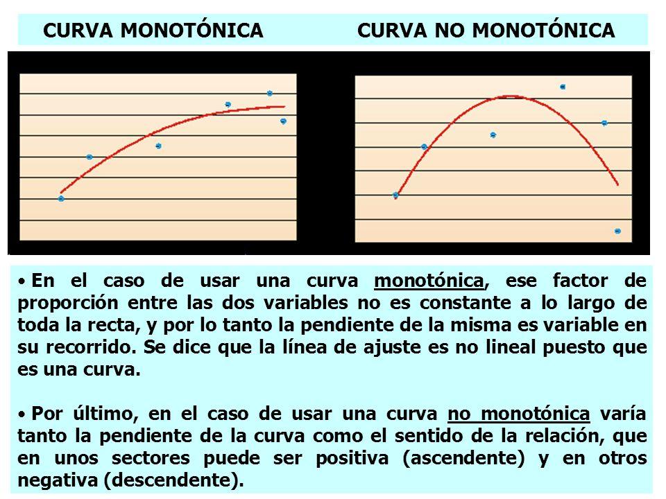 CURVA MONOTÓNICA CURVA NO MONOTÓNICA
