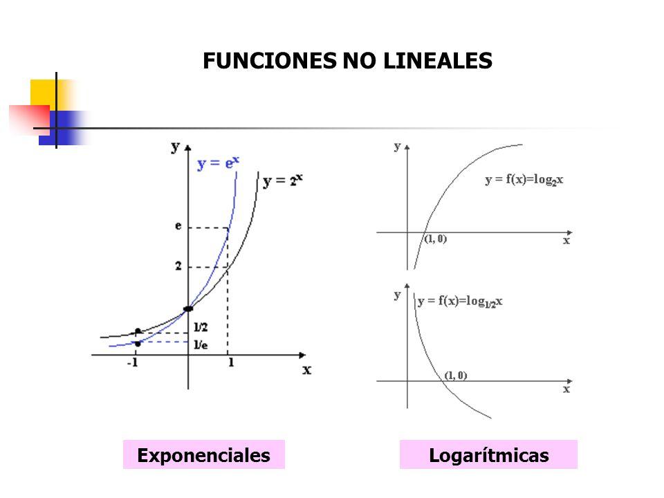 FUNCIONES NO LINEALES Exponenciales Logarítmicas