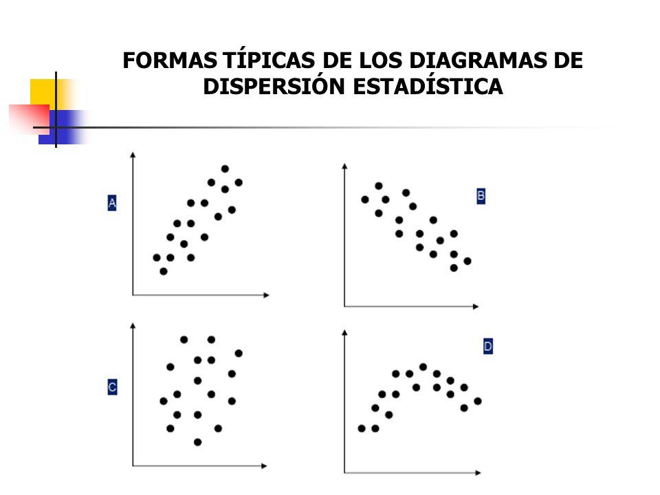 FORMAS TÍPICAS DE LOS DIAGRAMAS DE DISPERSIÓN ESTADÍSTICA