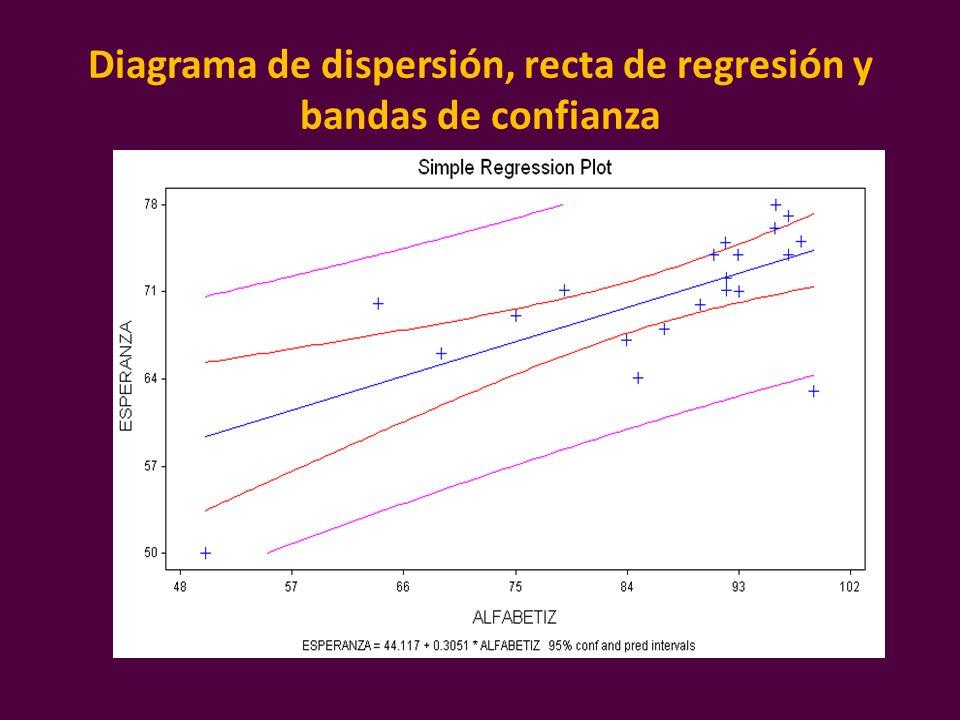 Diagrama de dispersión, recta de regresión y bandas de confianza