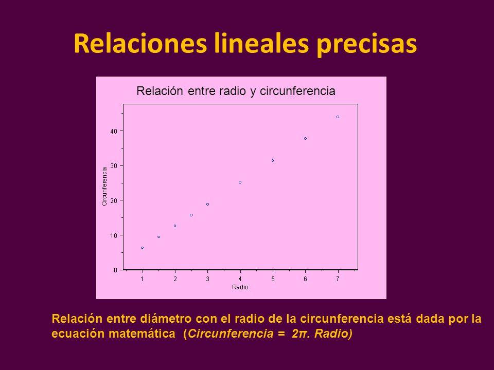 Relaciones lineales precisas