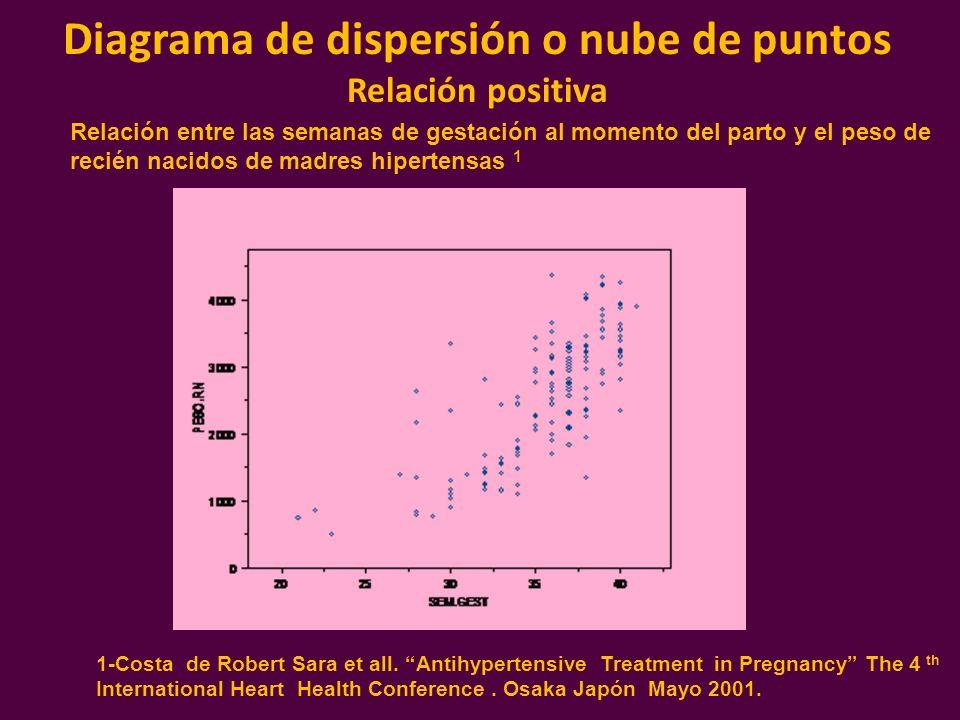 Diagrama de dispersión o nube de puntos Relación positiva