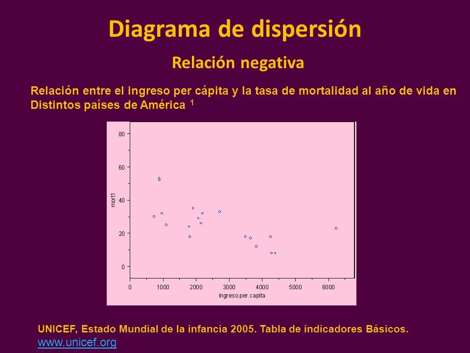 Diagrama de dispersión Relación negativa