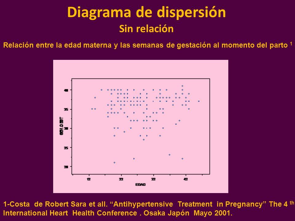 Diagrama de dispersión Sin relación