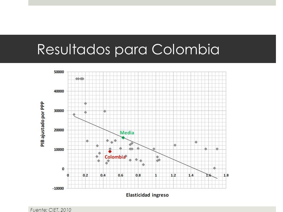 Resultados para Colombia