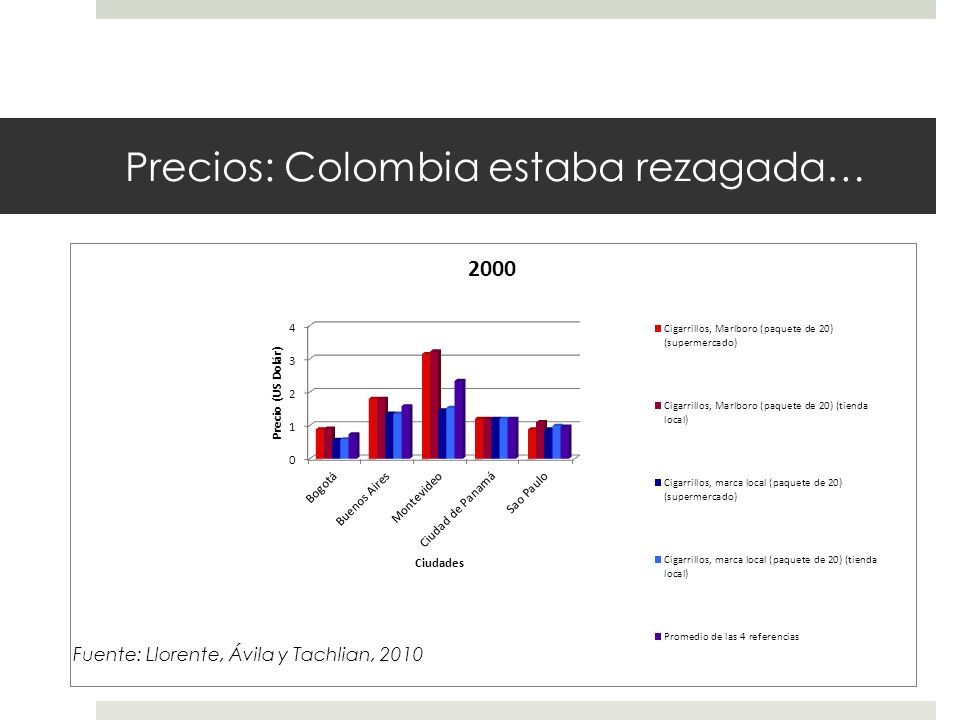 Precios: Colombia estaba rezagada…