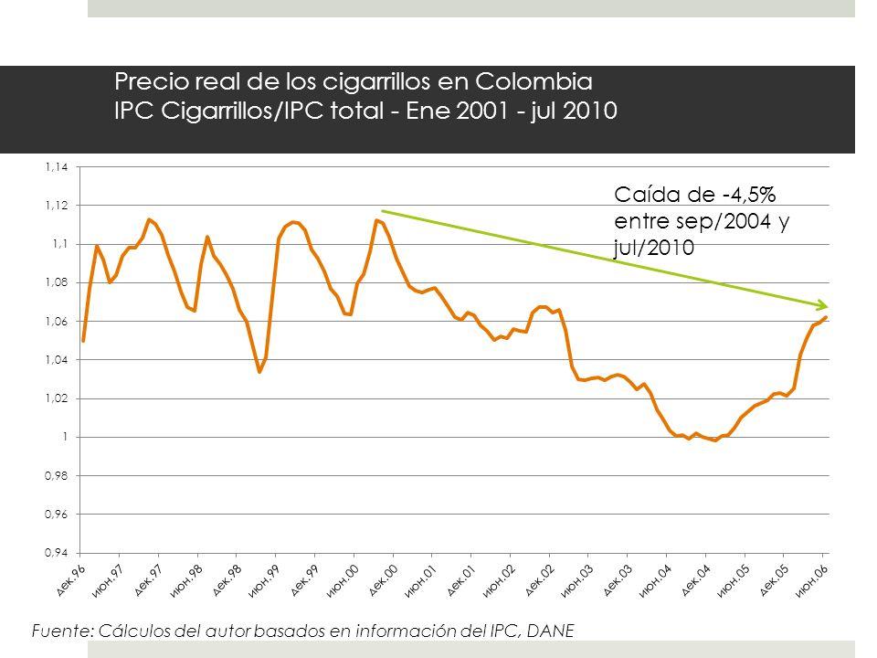 Precio real de los cigarrillos en Colombia IPC Cigarrillos/IPC total - Ene 2001 - jul 2010