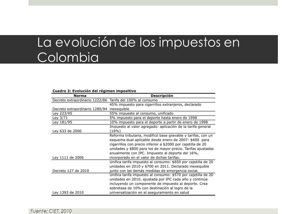 La evolución de los impuestos en Colombia