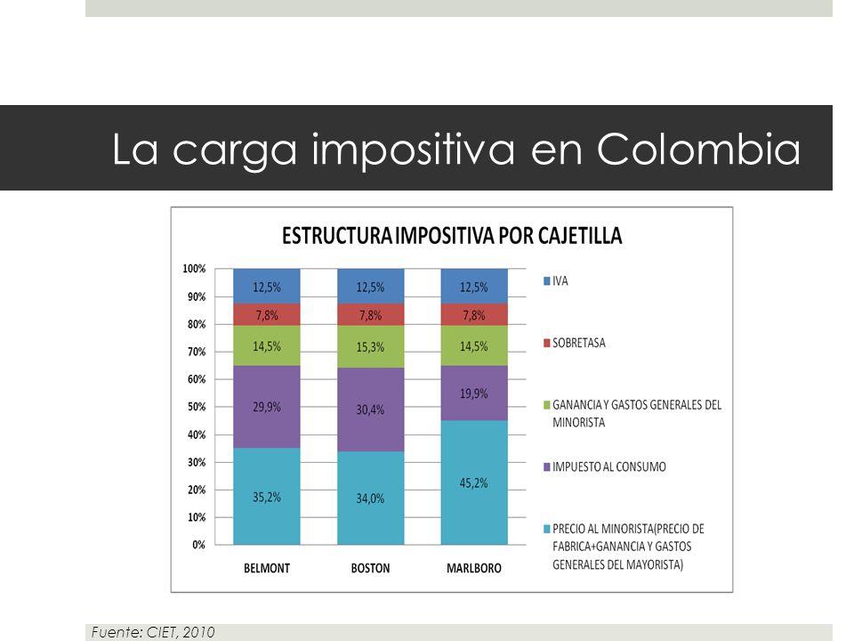 La carga impositiva en Colombia