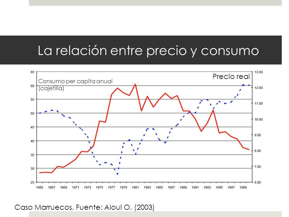 La relación entre precio y consumo