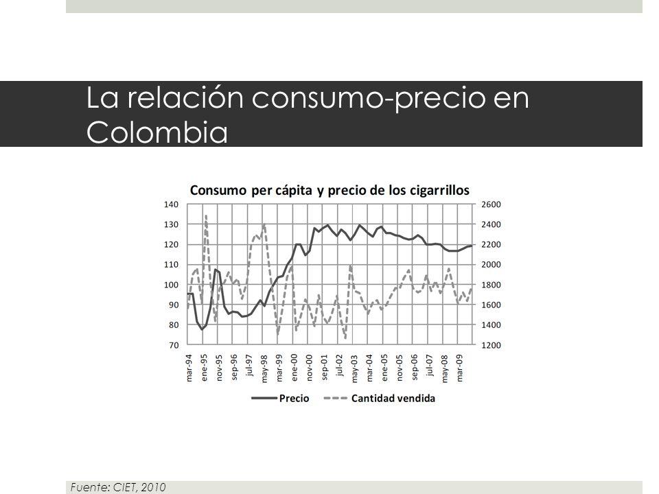 La relación consumo-precio en Colombia