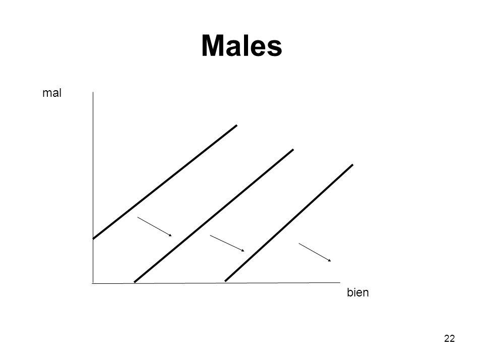 Males mal bien