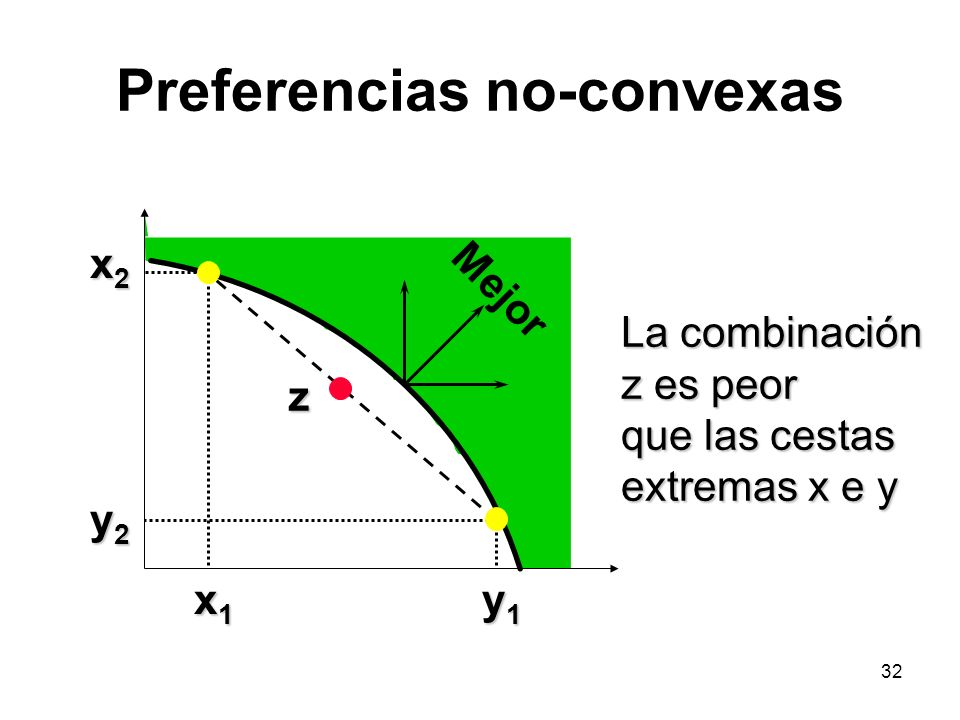 Preferencias no-convexas