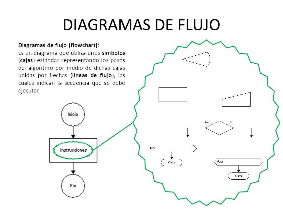 DIAGRAMAS DE FLUJO Diagramas de flujo (flowchart):