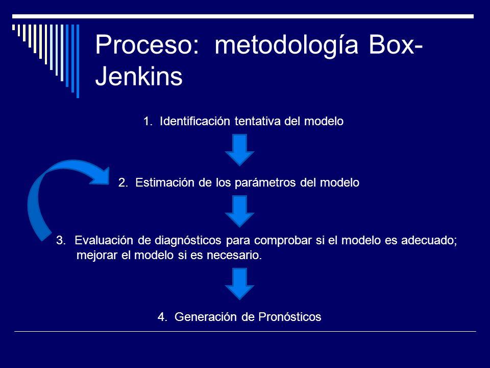 Proceso: metodología Box-Jenkins