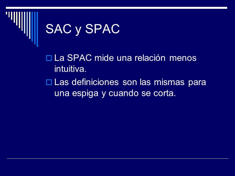 SAC y SPAC La SPAC mide una relación menos intuitiva.