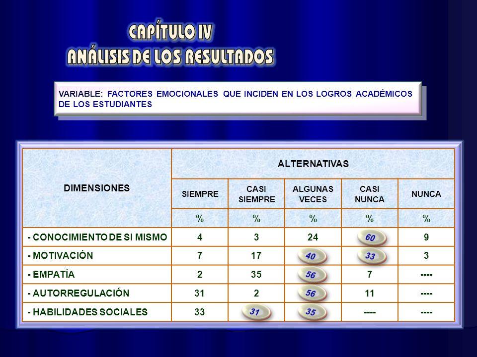 - CONOCIMIENTO DE SI MISMO 4 3 24 9 - MOTIVACIÓN 7 17 - EMPATÍA 2 35