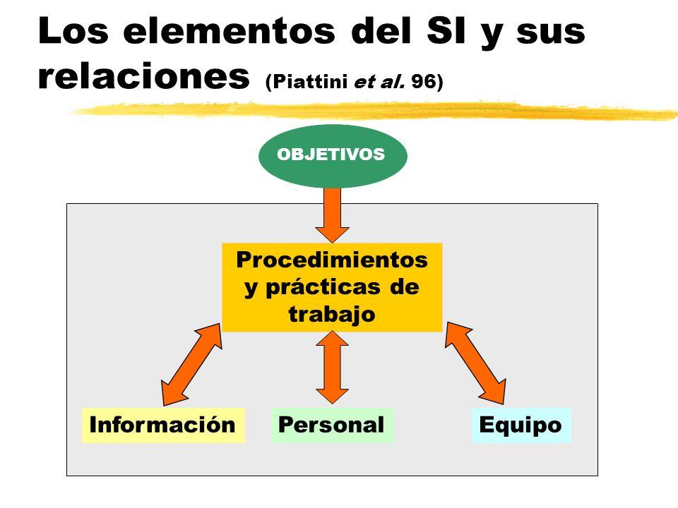 Los elementos del SI y sus relaciones (Piattini et al. 96)