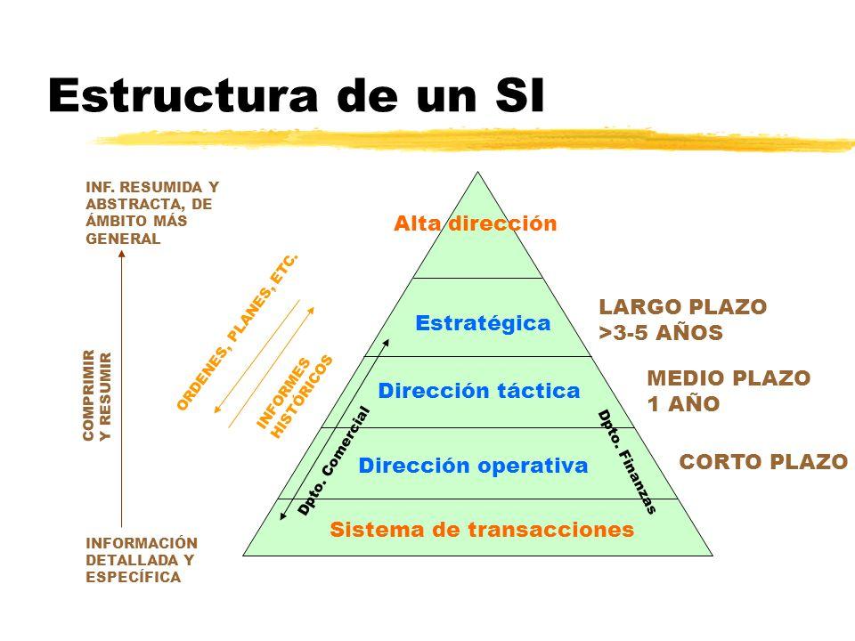 Estructura de un SI Alta dirección LARGO PLAZO >3-5 AÑOS