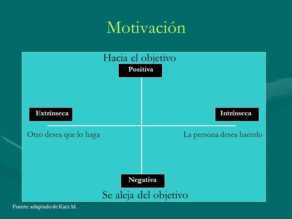 Motivación Hacia el objetivo Se aleja del objetivo