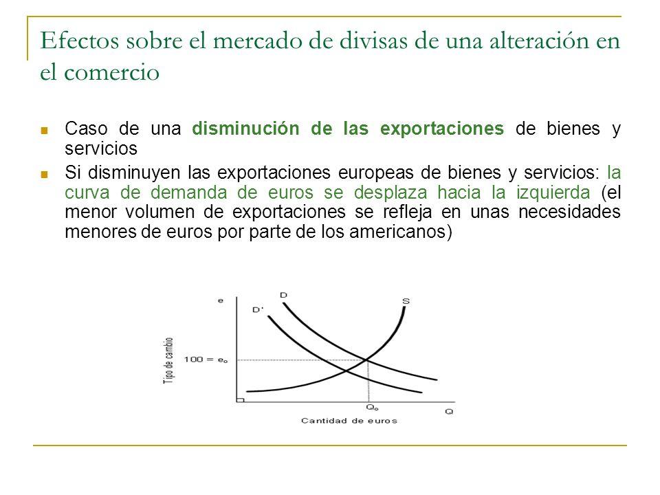 Efectos sobre el mercado de divisas de una alteración en el comercio