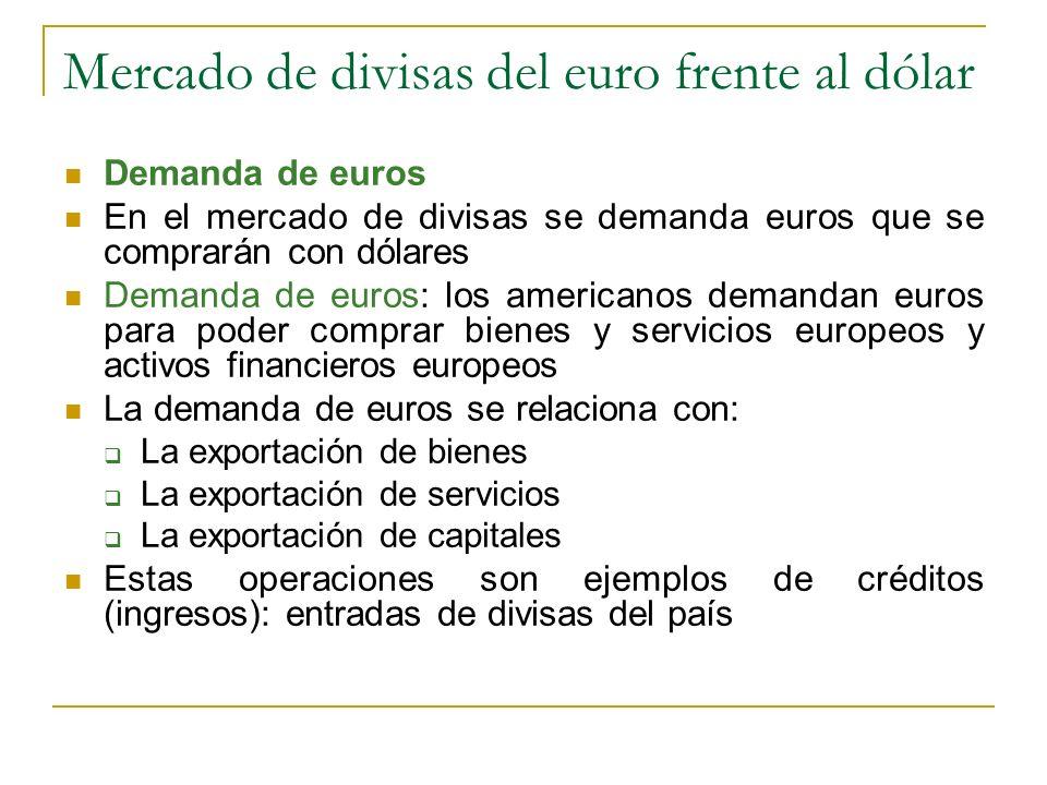 Mercado de divisas del euro frente al dólar
