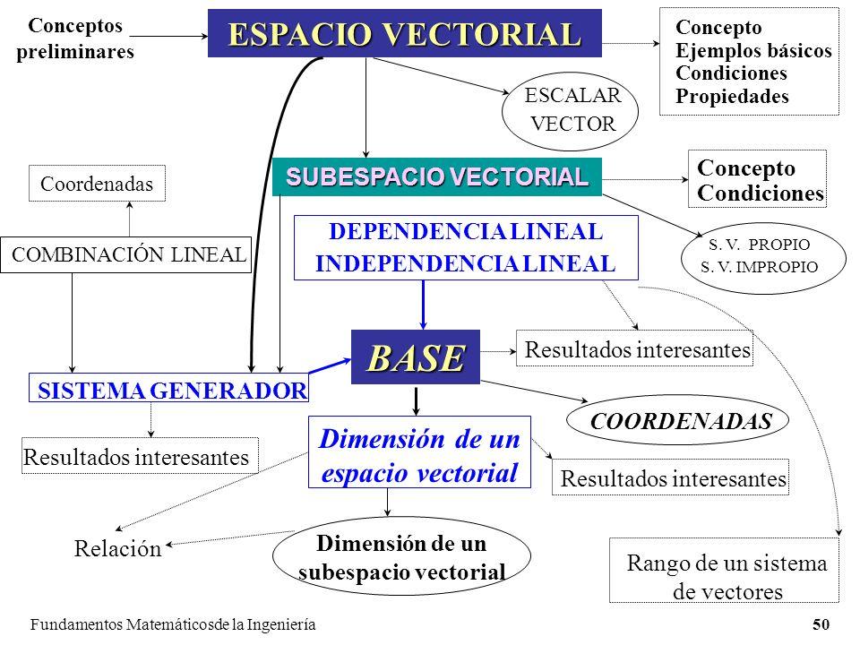BASE ESPACIO VECTORIAL Dimensión de un espacio vectorial