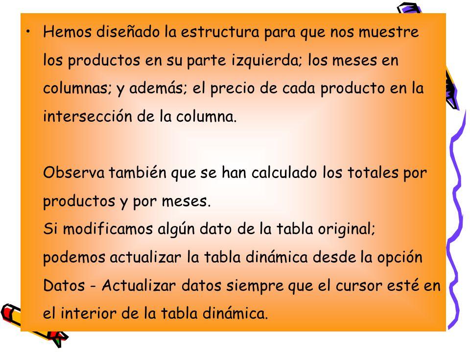 Hemos diseñado la estructura para que nos muestre los productos en su parte izquierda; los meses en columnas; y además; el precio de cada producto en la intersección de la columna.