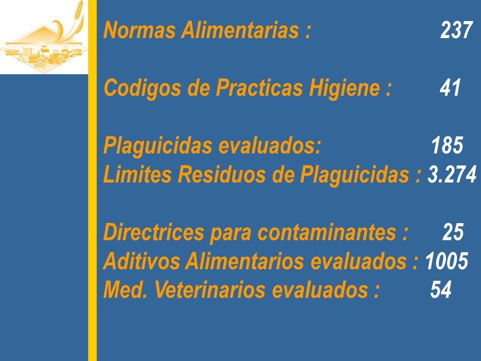 Normas Alimentarias : 237Codigos de Practicas Higiene : 41. Plaguicidas evaluados: 185.