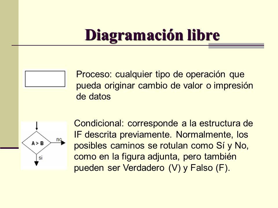 Diagramación libre Proceso: cualquier tipo de operación que pueda originar cambio de valor o impresión de datos.