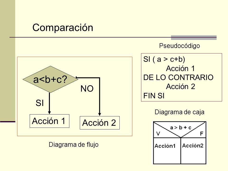 Comparación a<b+c NO SI Acción 1 Acción 2 SI ( a > c+b)