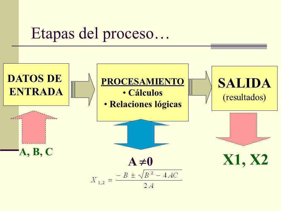 Etapas del proceso… X1, X2 SALIDA A 0 DATOS DE ENTRADA A, B, C