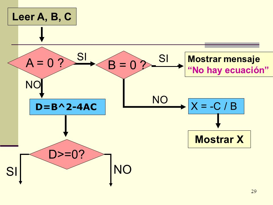 A = 0 B = 0 D>=0 NO SI Leer A, B, C SI SI NO NO X = -C / B