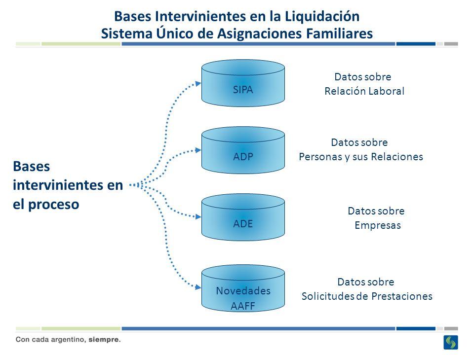 Bases Intervinientes en la Liquidación