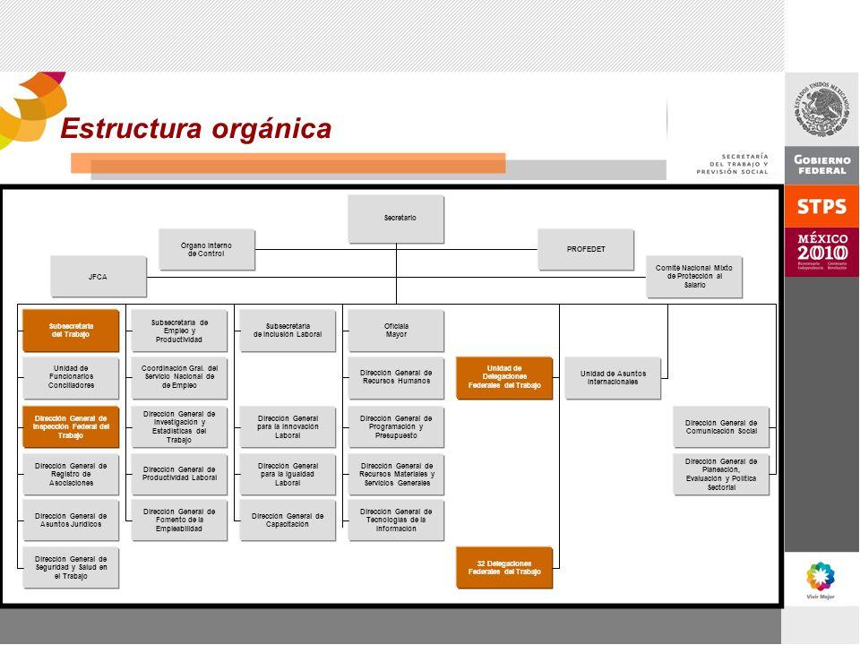 Estructura orgánica Secretario JFCA Subsecretaría del Trabajo
